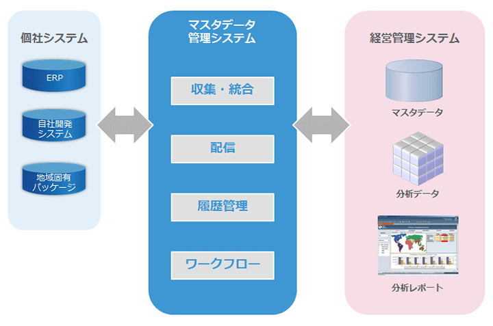 Oracle Hyperion Data Relationship Management | サービス