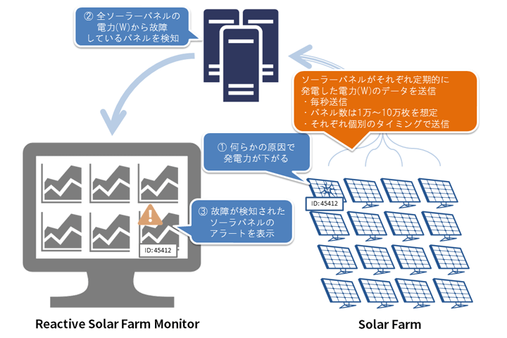 Reactive Solar Farm Monitor - 1