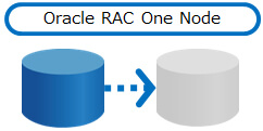 Oracle RAC One Node
