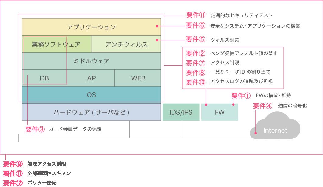 PCI DSS準拠 サービスメニュー |...