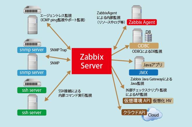 Oss zabbix it tis for Architecture zabbix